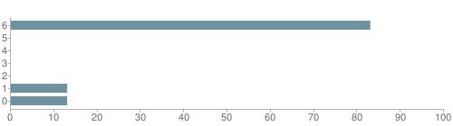 Chart?cht=bhs&chs=500x140&chbh=10&chco=6f92a3&chxt=x,y&chd=t:83,0,0,0,0,13,13&chm=t+83%,333333,0,0,10|t+0%,333333,0,1,10|t+0%,333333,0,2,10|t+0%,333333,0,3,10|t+0%,333333,0,4,10|t+13%,333333,0,5,10|t+13%,333333,0,6,10&chxl=1:|other|indian|hawaiian|asian|hispanic|black|white